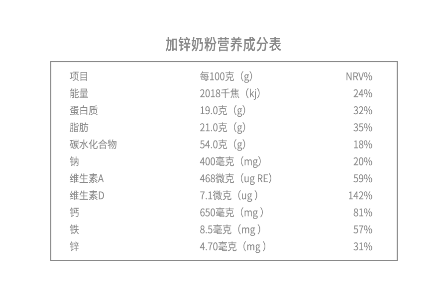 加锌奶粉营养成分表.png