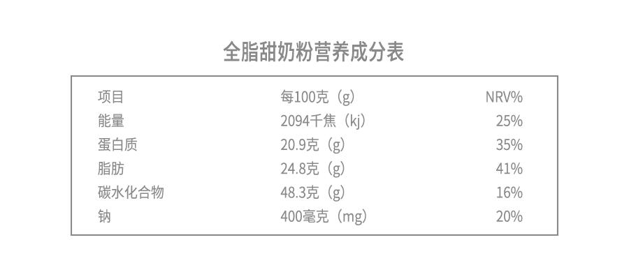 全脂甜奶粉营养成分表.png