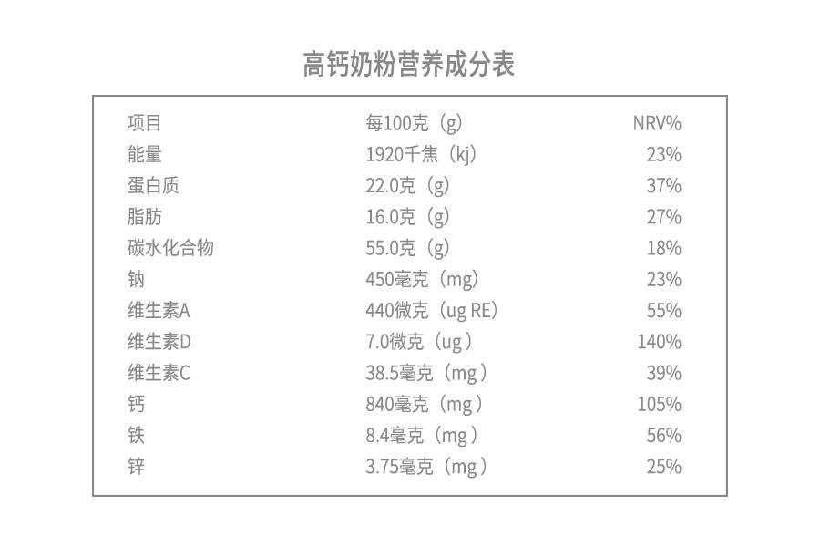 高钙奶粉营养成分表.png